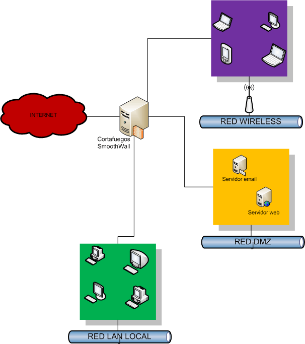instalar linux firewall: